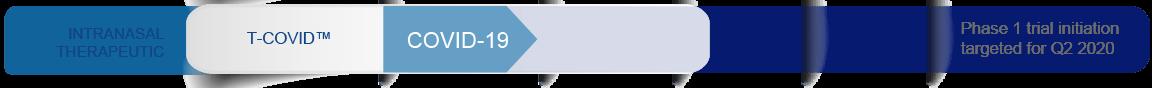 Intranasal Therapeutic - T-COVID™